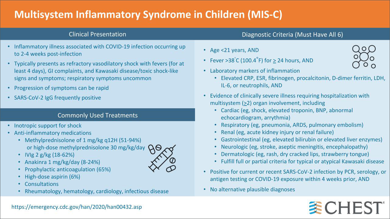 Pediatric Multisystem Inflammatory Syndrome infographic