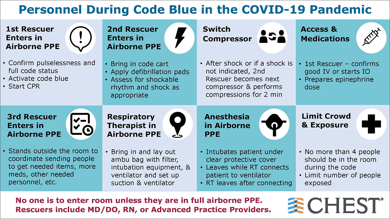 Personnel during COVID-19 pandemic infographic