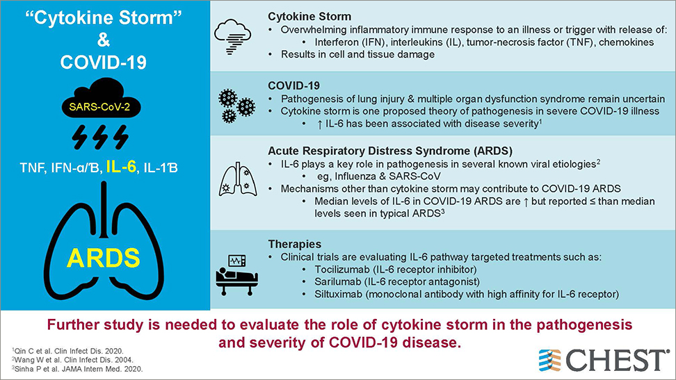 Cytokine Storm and COVID-19