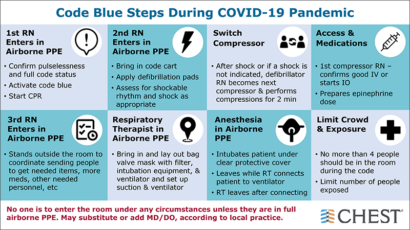 Code Blue Steps During COVID-19 Pandemic