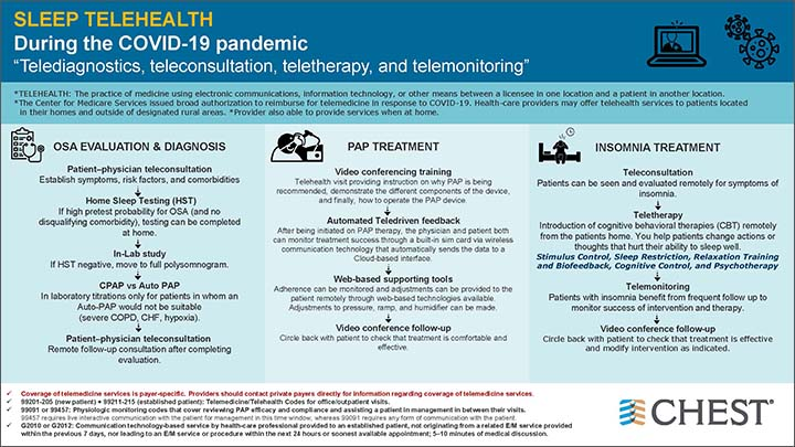 Sleep Telehealth During the COVID-19 Pandemic infographic