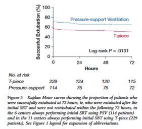 Pressure support ventilation graph