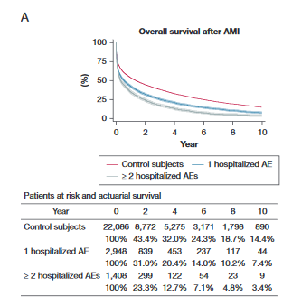 Overall survival after AMI