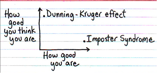 Imposter Syndrome x Dunning-Kruger effect
