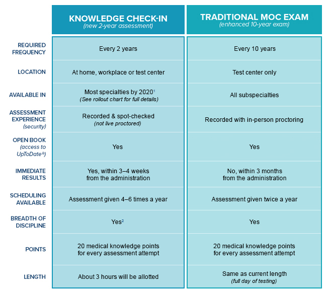 Chart comparing 2-year knowledge check-in vs 10-year traditional MOC exam