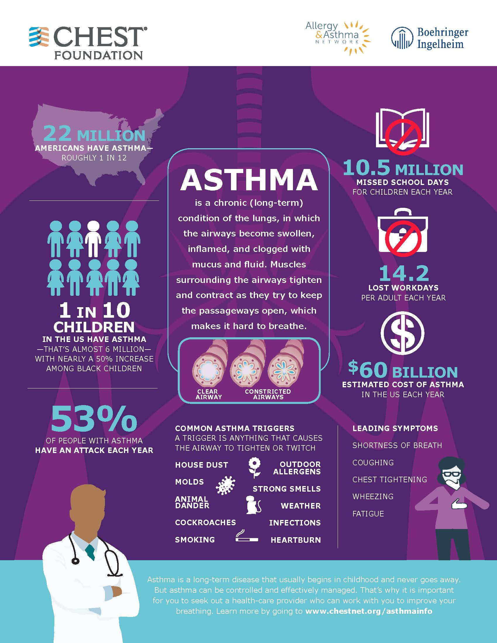 Asthma Information Infographic