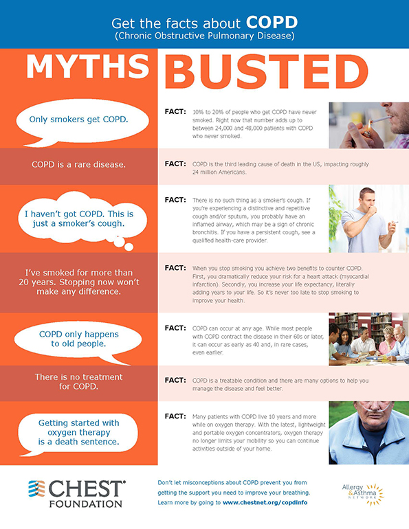 Myths about COPD