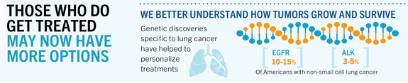 Lung cancer - those who do get treated may now have more options