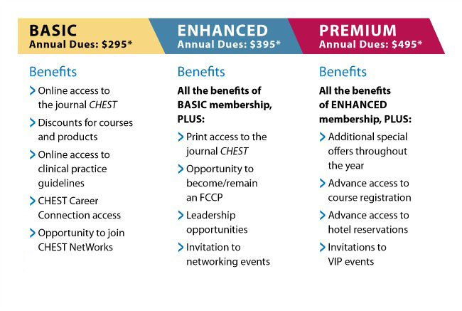 Image of CHEST Membership Tiers (Basic, Premium, and Enhanced)