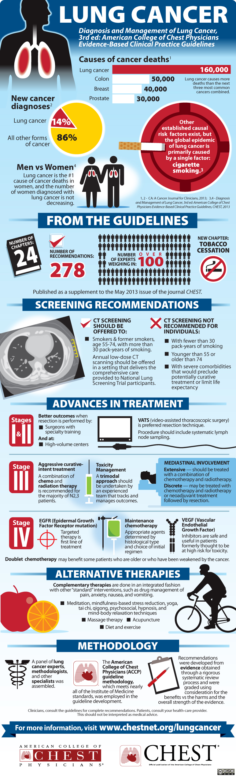 http://www.chestnet.org/~/media/chesnetorg/Guidelines%20and%20Resources/Images/Guidelines%20and%20Consensus%20Statements/LungCancerInfographic.ashx