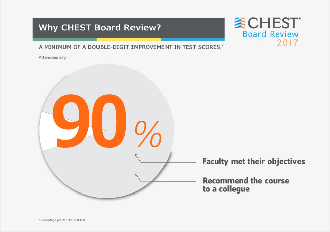 Pass your board exam american college of chest physicians malvernweather Images