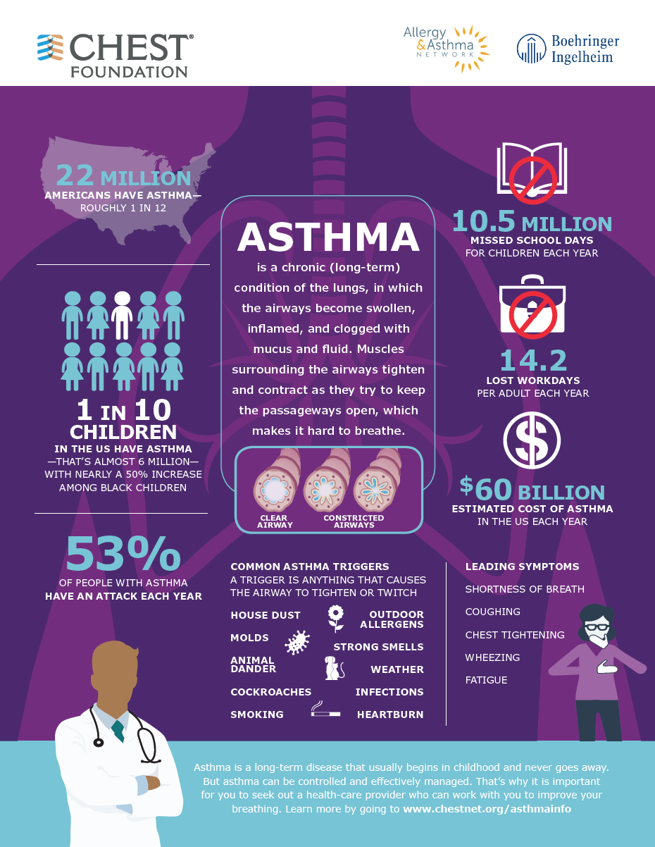 asthma information Asthma treatments asthma medicines, like all otc medicines, contain certain active ingredients that make them work in the human body the product's active ingredients, including how much of a substance is in each dose, are listed first on the drug facts label.
